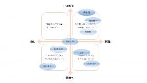 ポジショニングマップ(事例)